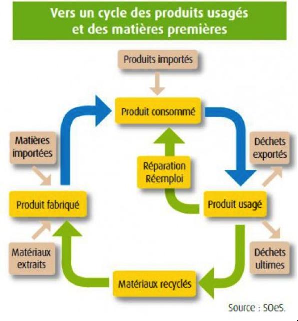 Représentation schématique de l'économie circulaire